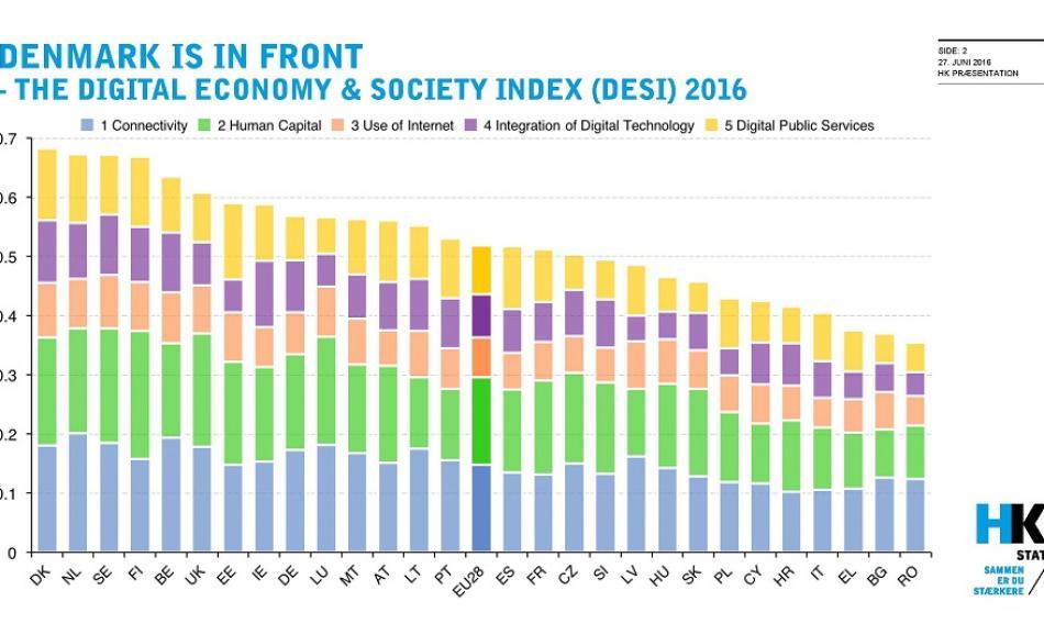 The Digital Economy & Society Index (DESI) 2016