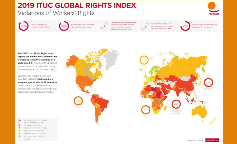 ITUC Global Rights