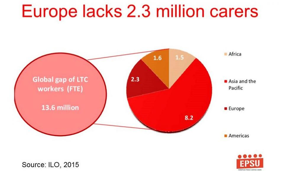 EPSU slide - long term care priorities presentation
