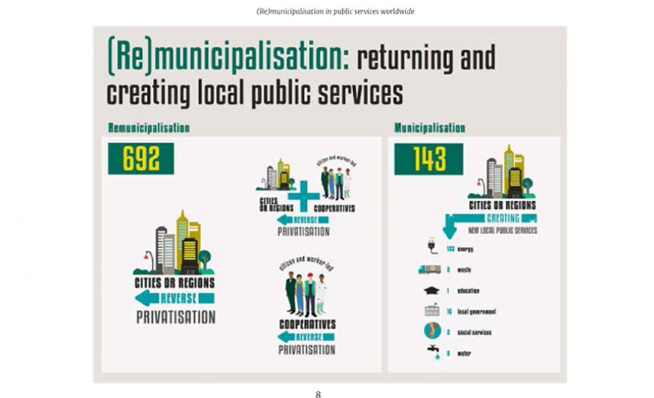 Reclaiming public services. How cities and citizens are turning back privatization - excerpt graph
