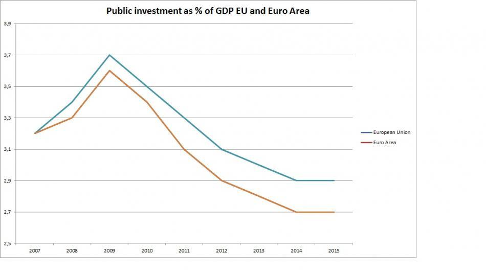 Public investment chart