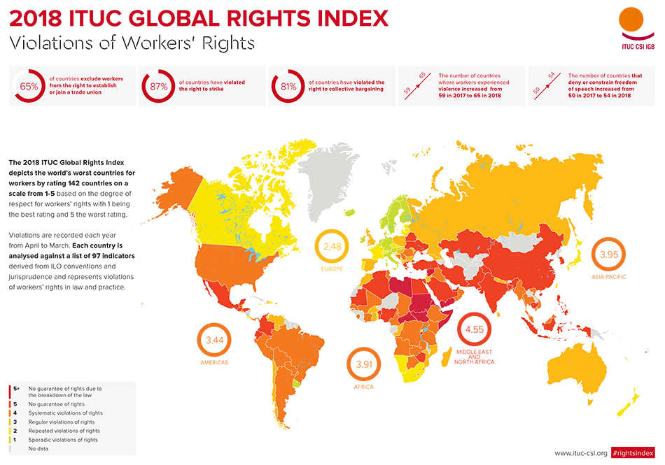 ITUC global rights index 2018 - Violations of Workers' Rights