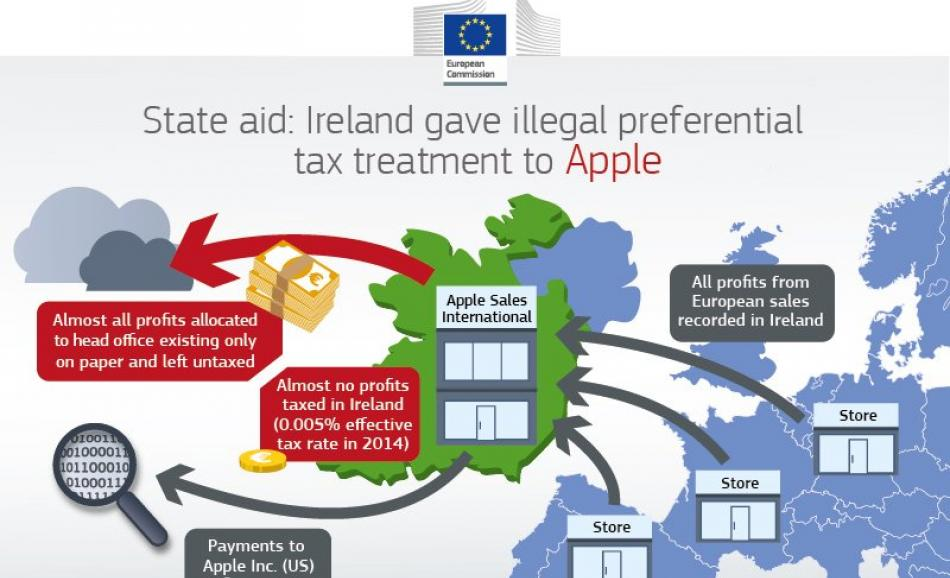 State aid: Ireland gave illegal preferential tax treatment to Apple