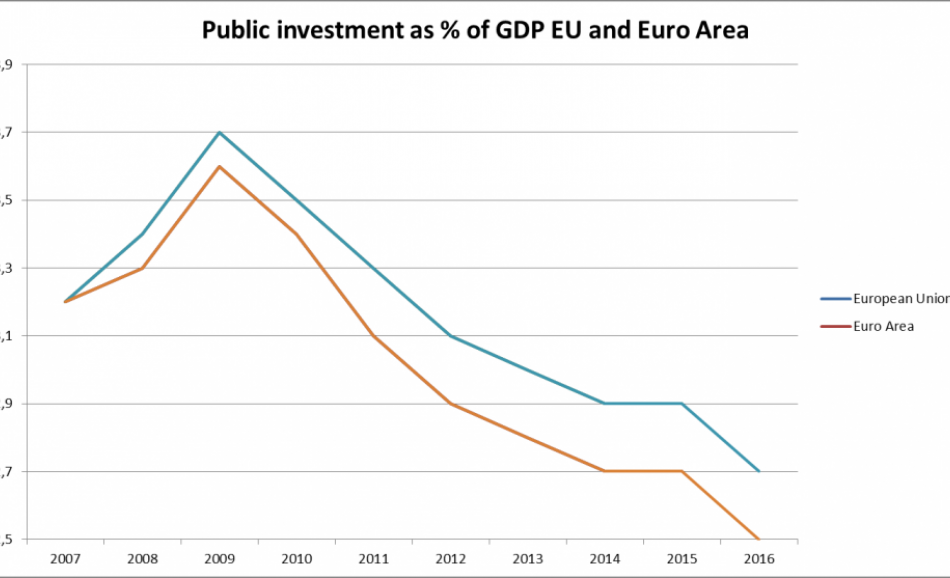 Public Investment vs GDP graph