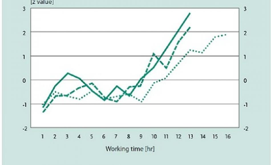 Accidents and working hours